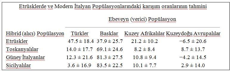Basklar, Etrüskler ve Türkler'in DNA ile ilgili görsel sonucu
